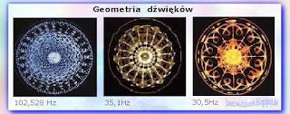 Dźwięki Sakralnej Geometrii - Alexander Lauterwasser