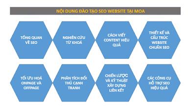 hình 1: Khóa Học SEO Cho Dịch Vụ Bán Vé Máy Bay