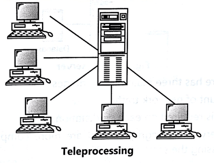 TeleProcessing