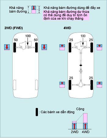 Ưu điểm của xe 4WD