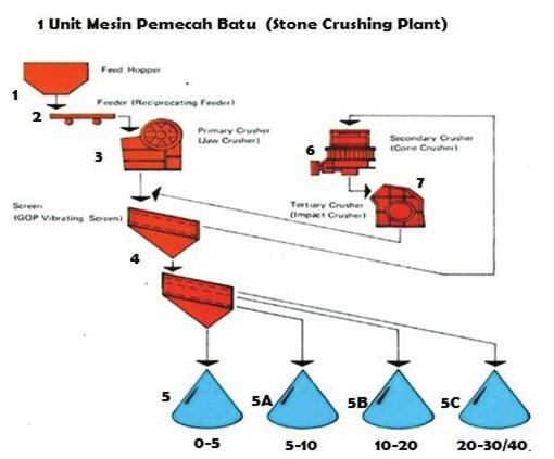 Metode Kerja Crushing and Screening Plants (stationary)