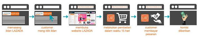 Cara kerjasama dengan Lazada