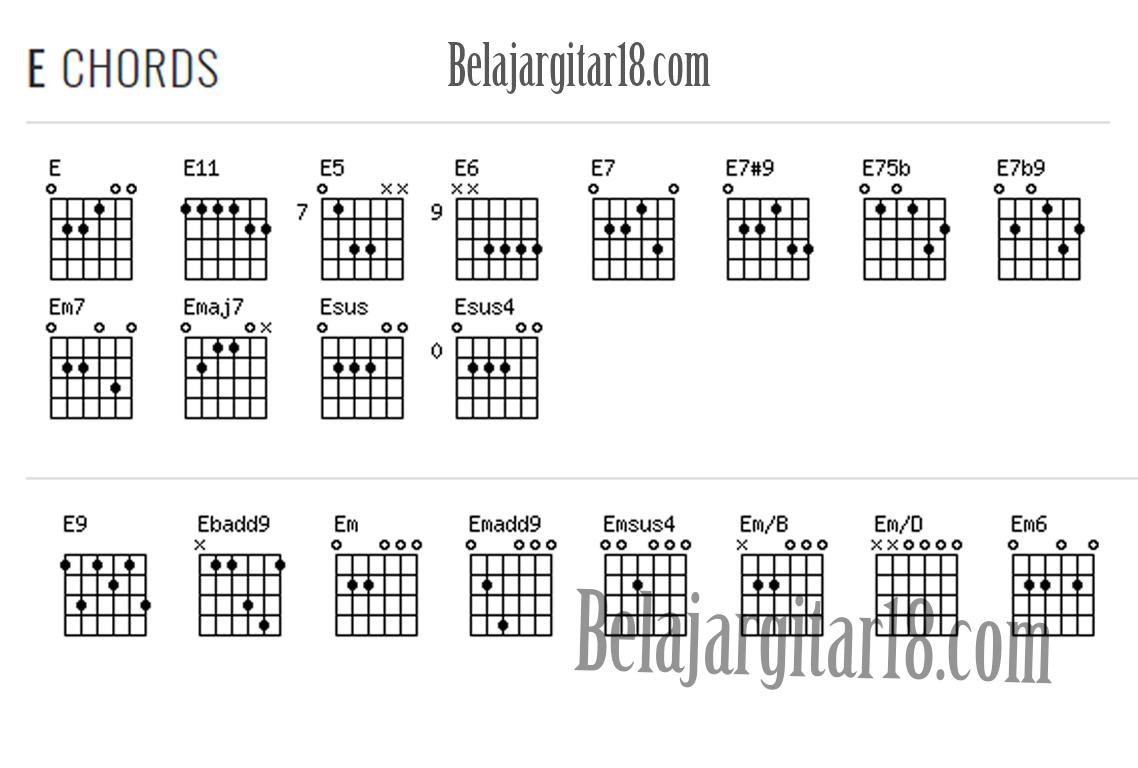 Kumpulan Kunci Gitar Lengkap dengan Gambar