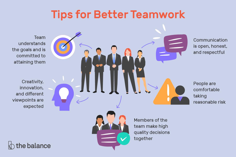 Employablity Skills Employability Skills Teamwork