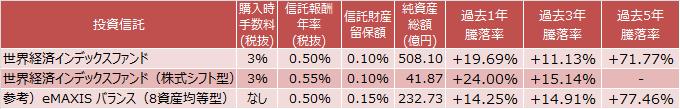 世界経済インデックスファンド、世界経済インデックスファンド(株式シフト型)、eMAXIS バランス(8資産均等型)のコストと成績表