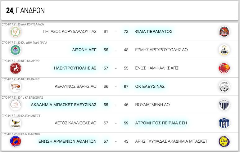 Γ ΑΝΔΡΩΝ, 24η αγωνιστική. Αποτελέσματα, επόμενοι αγώνες κι η βαθμολογία