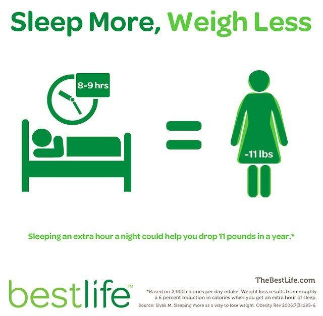 Does Getting More Sleep Help You Lose Weight