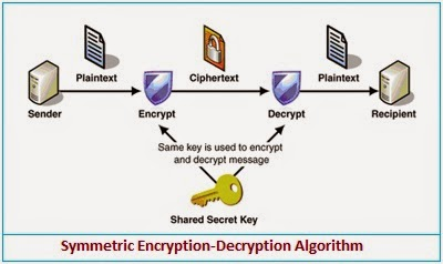 symmetric পুরনো টিউন এডিটর আজকের বিষয় : Cryptography! the father of Information Security