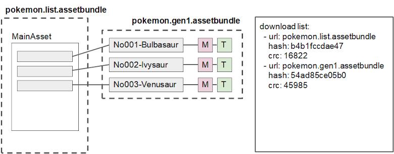 新版本的打包架構,拆成兩個 assetbundles