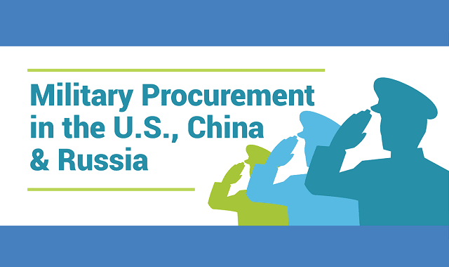 Military Procurement In The U.S., China And Russia