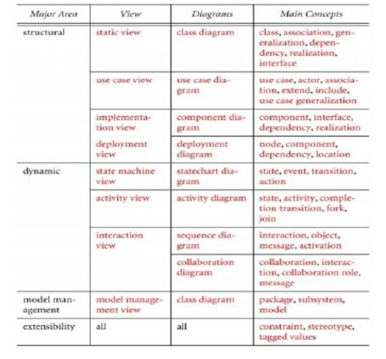 Pengertian UML dan Contoh Diagram UML Menurut Para Ahli ...