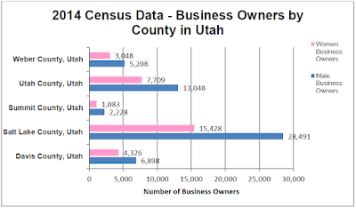 2014 Census Data - Business Owners by County in Utah