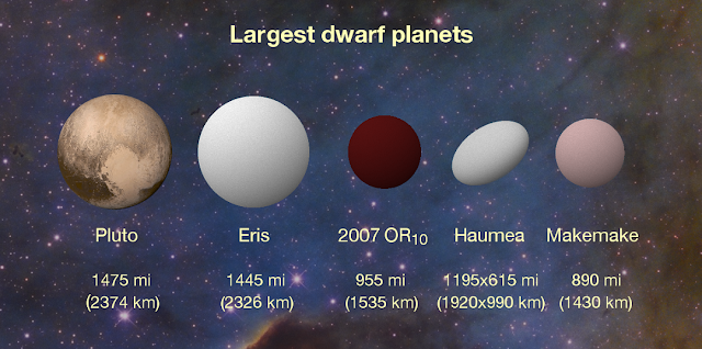 New K2 results peg 2007 OR10 as the largest unnamed body in our solar system and the third largest of the current roster of about half a dozen dwarf planets. The revised measurement of 2007 OR10's diameter, 955 miles (1,535 kilometers), is about 60 miles (100 kilometers) greater than the next largest dwarf planet, Makemake, or about one-third smaller than Pluto. Another dwarf planet, named Haumea, has an oblong shape that is wider on its long axis than 2007 OR10, but its overall volume is smaller Credits: Konkoly Observatory/András Pál, Hungarian Astronomical Association/Iván Éder, NASA/JHUAPL/SwRI