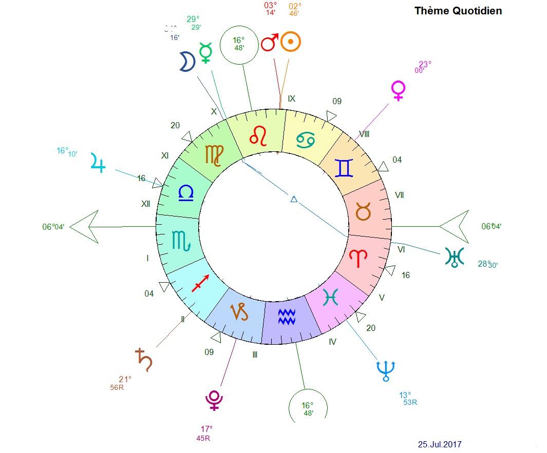 Blog astrologie madameastres lune conjoint mercure en for Astrologie maison 5