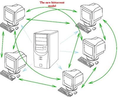 تعرف على كيف يعمل التحميل عن طريق الــ Torrent