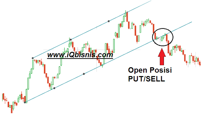 cara dan rahasia strategi trading binary option dan forex pasti profit