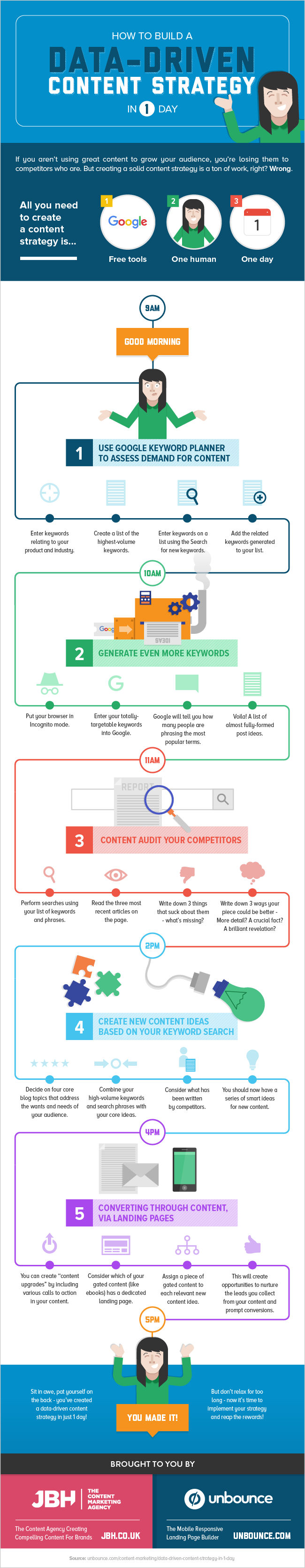 Create a Data-Driven Content Strategy in 1 Day #infographic