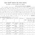 UP Seva Mandal Recruitment 2015 97 Vacancies
