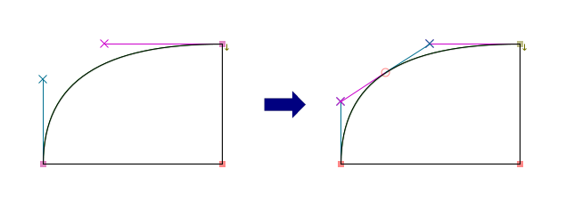 Quadratic curve of the adjusted cubic curve