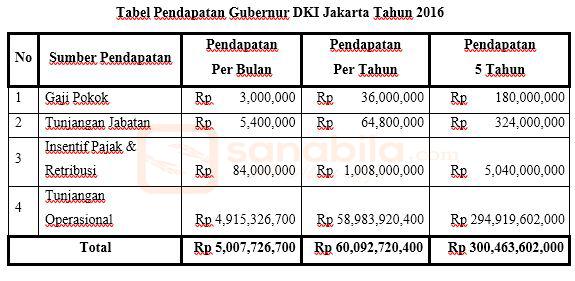 Pendapatan Gubernur DKI Jakarta