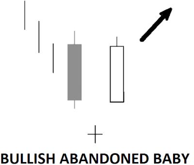 trend reversal candlestick pattern