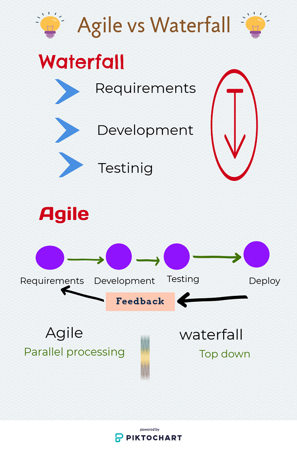 agile vs waterfall differences
