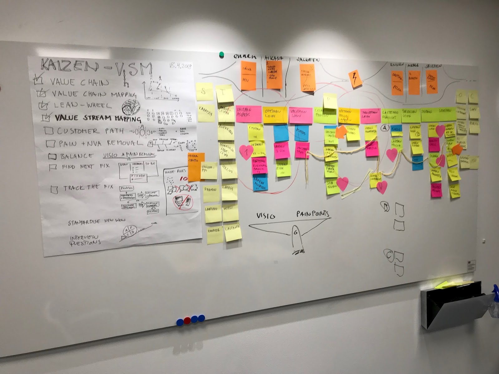5 x why fishbone and kano model were visited briefly but most of the time we concentrated on value stream mapping to share the knowledge i will tell you  [ 1600 x 1200 Pixel ]