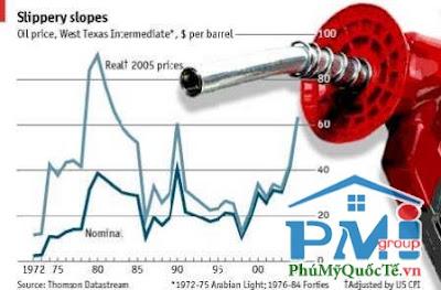 Biên độ điều chỉnh giá bán lẻ xăng dầu