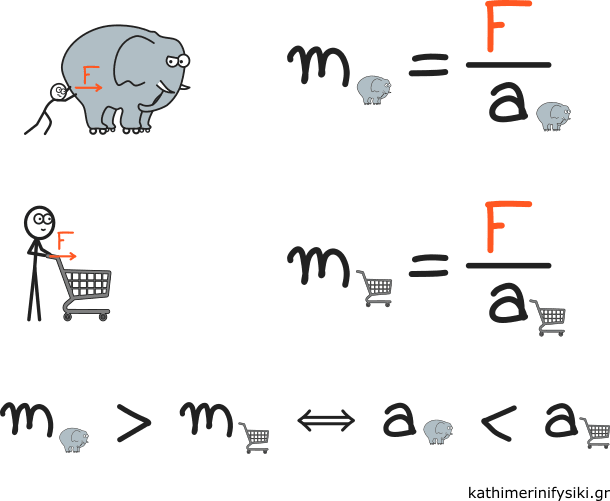 Ένα σώμα με μικρή μάζα θα έχει μεγαλύτερη επιτάχυνση κάτω από την επίδραση της ίδιας δύναμης
