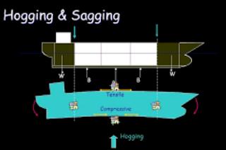 Gambar Kapal sagging dan hogging