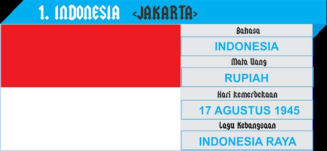 Profil anggota Asean - Indonesia