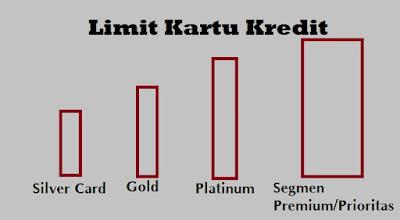 Skema  perhitungan limit kartu kredit