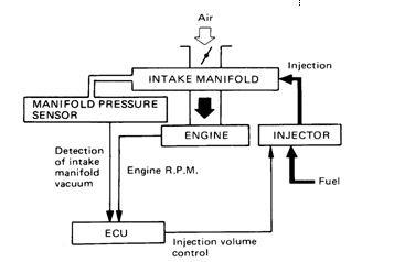 Klasifikasi Mesin EFI ( Electronic Fuel Injection )