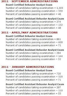 статистика прохождения экзамена BCBA