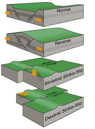 Jenis Patahan/Fault Dalam Geologi