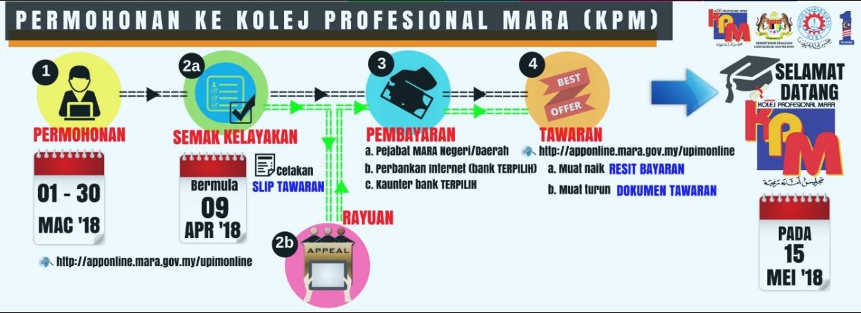 Semakan Online Kelayakan Bagi Pengambilan Kolej Profesional Mara Kpm Sesi Jun 2019 Mypendidikanmalaysia Com