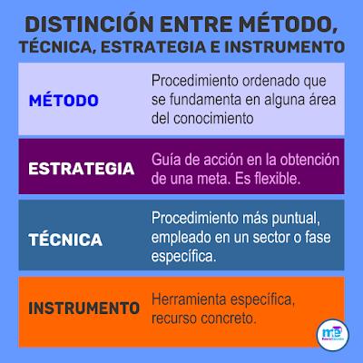 DISTINCIÓN ENTRE MÉTODO, TÉCNICA, ESTRATEGIA E INSTRUMENTO