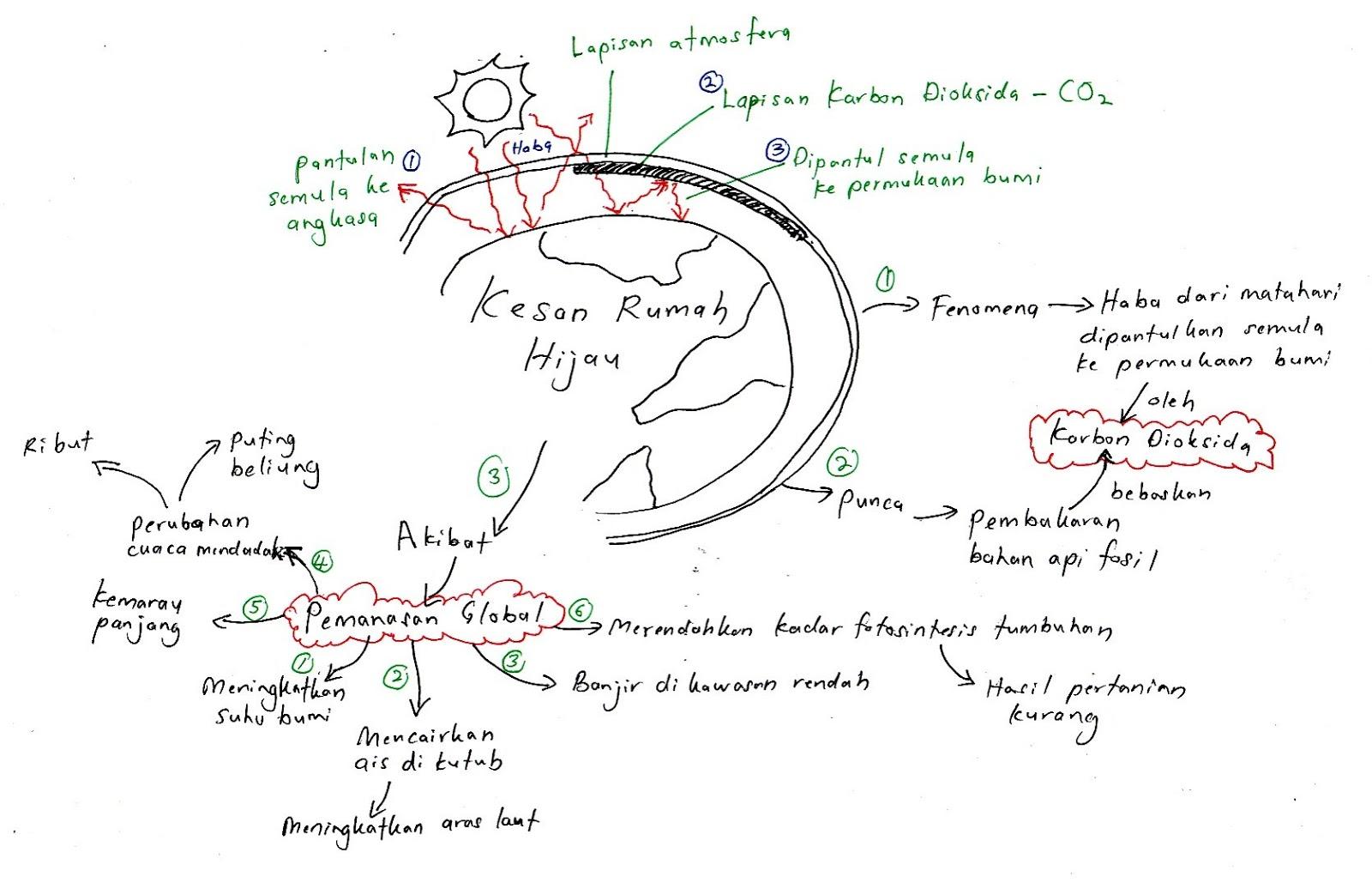 Biologi Ting 4 Metabolisme Dan Enzim Cute766