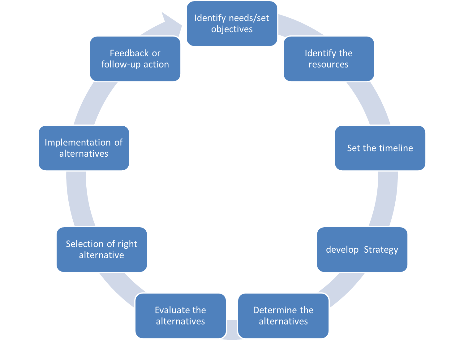 ideaz for managing effective planning process in this process of planning most of planner forget an important step to make the plan successful the monitoring system and assessment method
