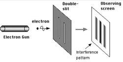 مخططٌ لتجربة الشقين باستخدام الإلكترونات. ازدواجية موجة الجسيم