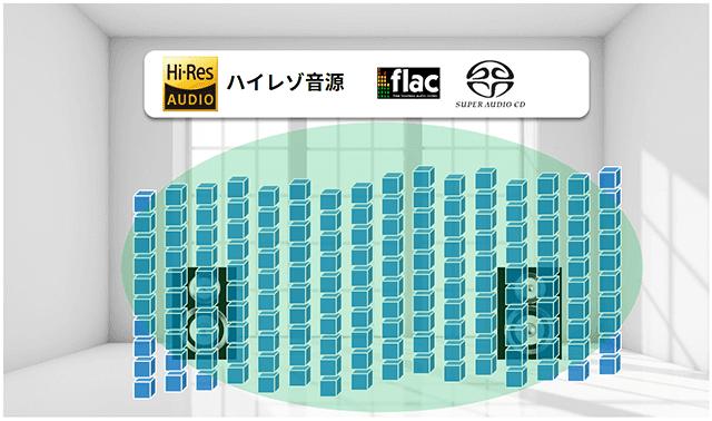 ハイレゾ音源ビジュアルイメージ:flac、SACD