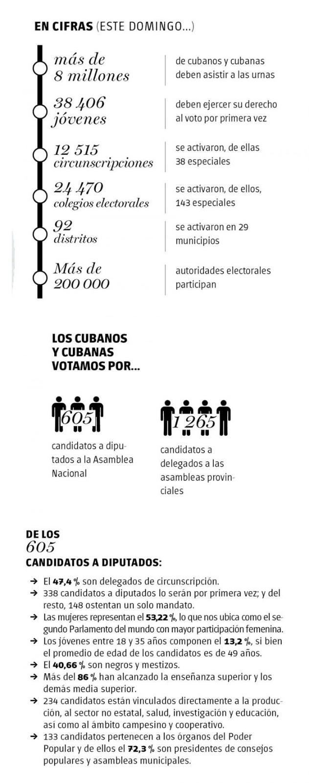 asociacionjgg: Ejercerán el voto ocho millones de cubanos mañana