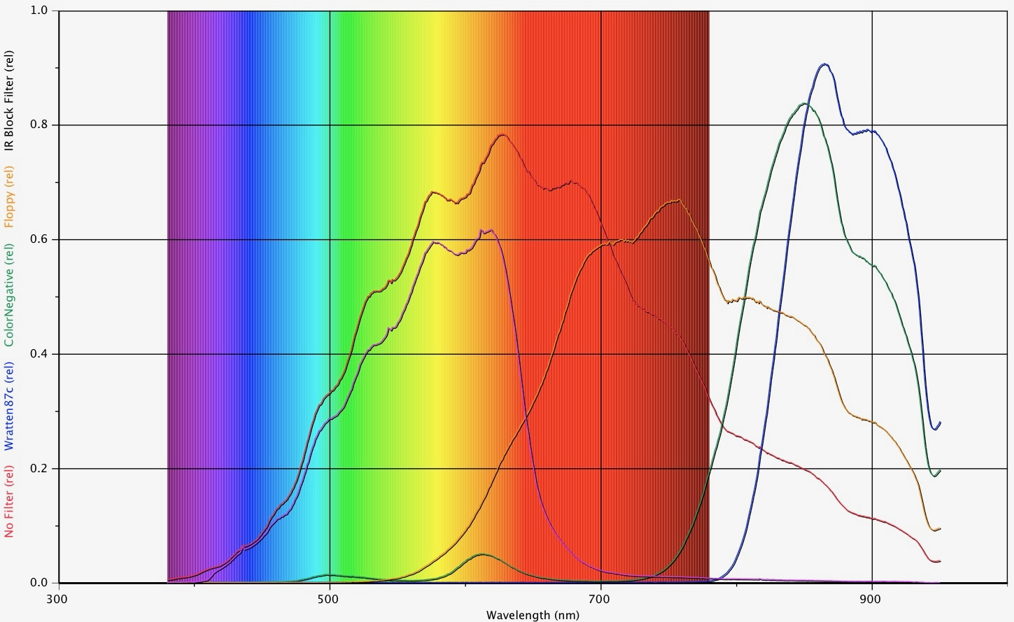 The Blog Of Phyz September 2018 Logitech Quickcam Wiring Diagram Continuous Spectrum Compared To After Pass Through Ir Cut Floppy Color Negative And Wratten 87c Filters