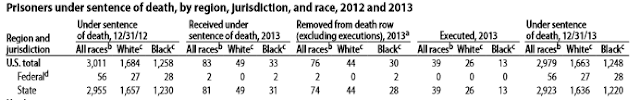death row whites vs blacks