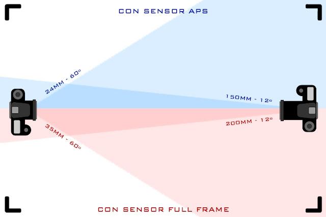 Diferencia de ángulo de visión con diferente focal