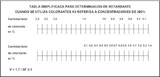 Tabla de determinación de retardante cuando se utiliza colorantes Hispacron de Robama.