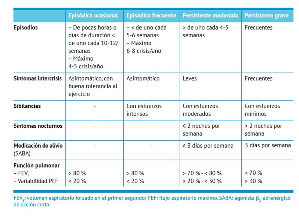 CRITERIUMEDICAE -CRITERIOS MEDICOS-: ASMA/ BRONQUIECTASIAS