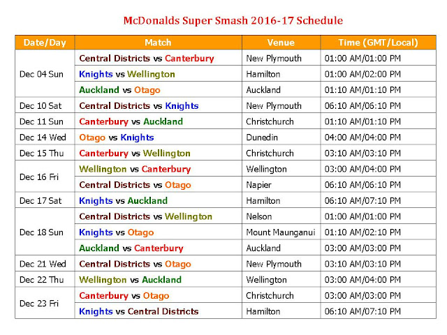 McDonalds Super Smash 2016-17 Schedule,T20 Matches Schedule 2016 McDonalds Super Smash,McDonalds Super Smash 2016-17 time table,McDonalds Super Smash 2016-17 fixture,t20 matches,t20 cricket,icc calendar,2016 schedule,t20 cricket matches,gmt time,ist time,2016 cricket calendar,upcoming matches,australia,new zealand cricket,McDonalds Super Smash,teams,players,world cricket,Canterbury,Auckland,Otago,Central Districts,Knights,english county cricket McDonalds Super Smash 2016-17 Schedule  Click here for more detail..  Teams: Central Districts, Canterbury, Knights, Wellington, Auckland, Otago, Central Districts, Knights,