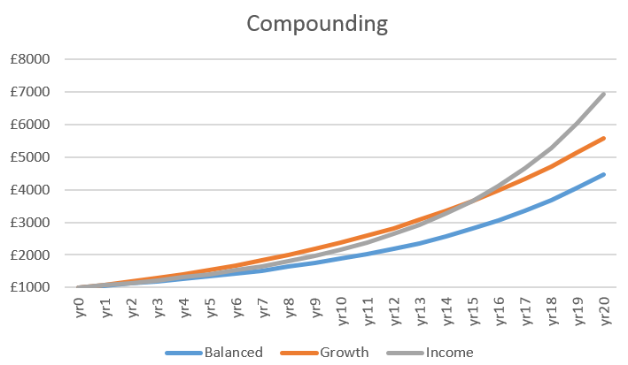 share price compounding experiment