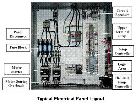 100 Amp Breaker Box Wiring Diagram Label Typical Electrical Panel Layout Electrical Engineering Books